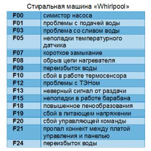 Устранить коды ошибки стиральных машин Whirlpool